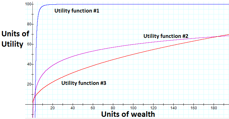 solutions utility and function Recall utility functions and indifference curves: if the individual's utility function is u(l,k) = l12k 1 2 (an example of a cobb-douglas utility func.
